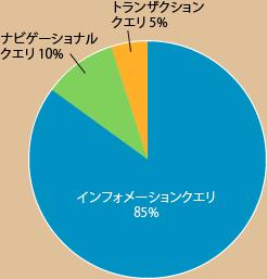 サイトへの検索での流入比率 インフォメーションクエリ85%、ナビゲーショナルクエリ10%、トランザクションクエリ5%